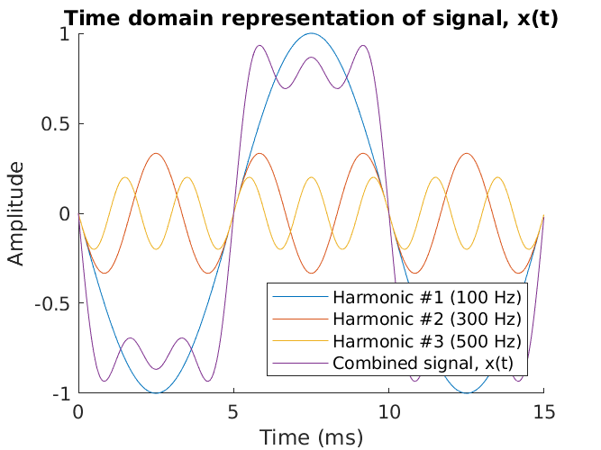 A proto-square wave with three harmonics.