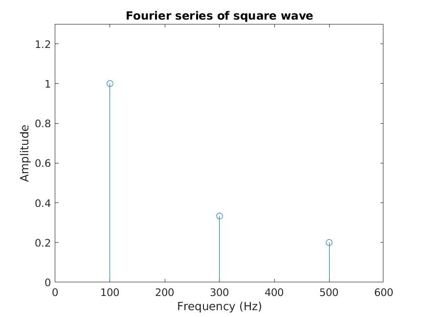 Fourier series stem diagram.
