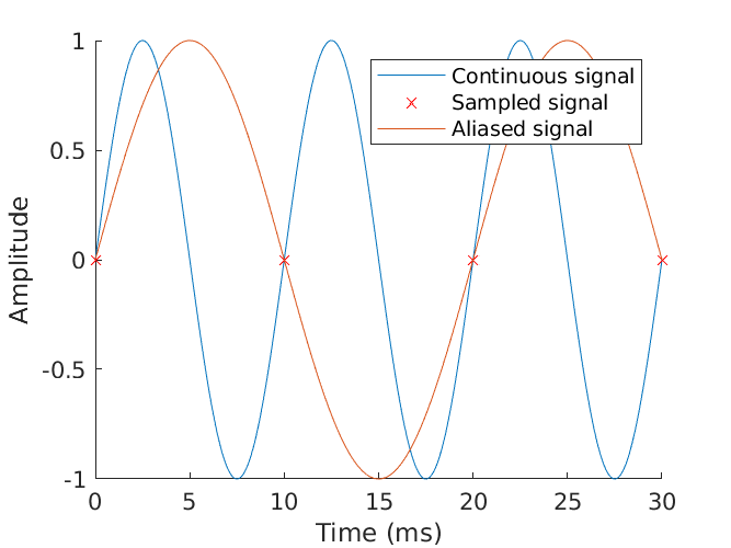 Aliased signal under the Nyquist rate.