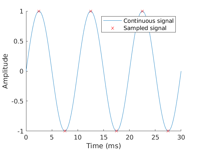 Time-domain signal sampled at Nyquist frequency.