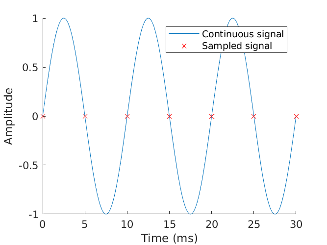 Sampling at critical Nyquist rate.