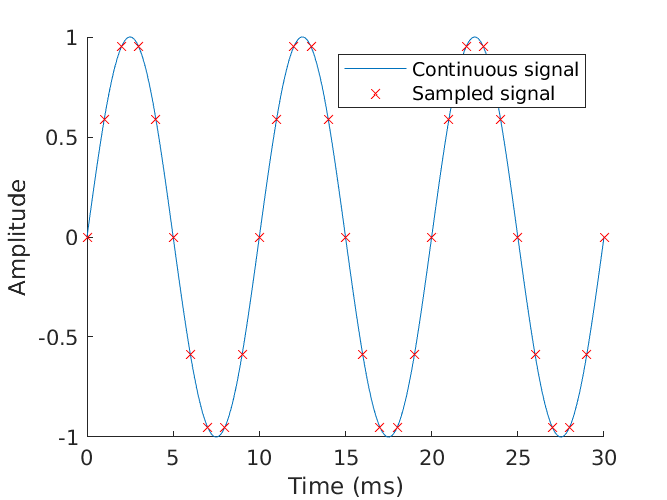 Over-sampled time-domain signal